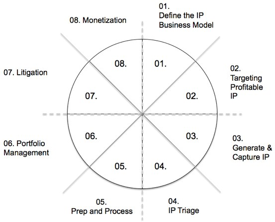 The Eight Species of IP Strategy Framework - Birth