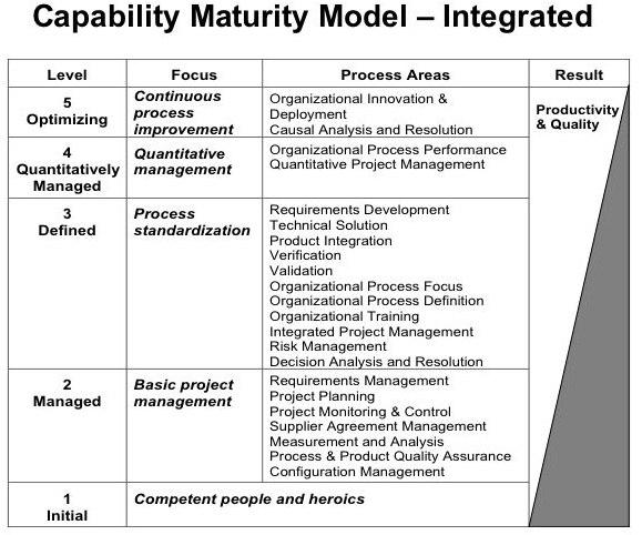 Capability_Maturity_Model.jpg (720×540).jpg